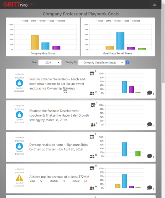 GRITTrac Company Performance Tracking Goals, Engaging Employees, and Helping Everyone See the Big Picture Dev